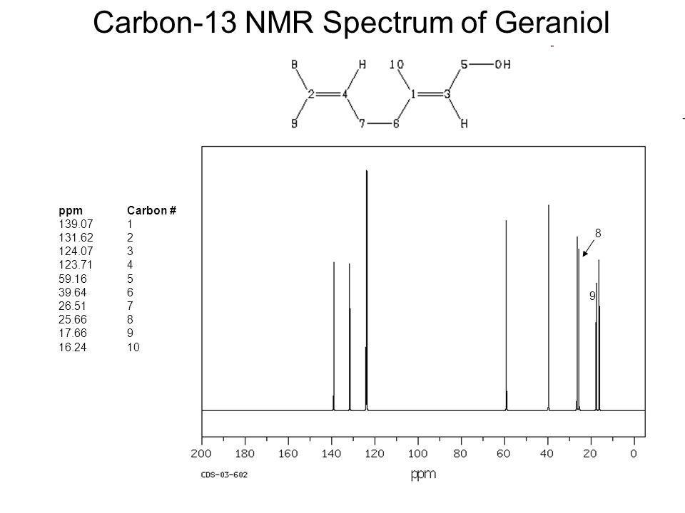 Carbon-13 NMR Spectrum of Geraniol