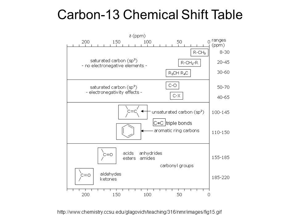Carbon-13 Chemical Shift Table
