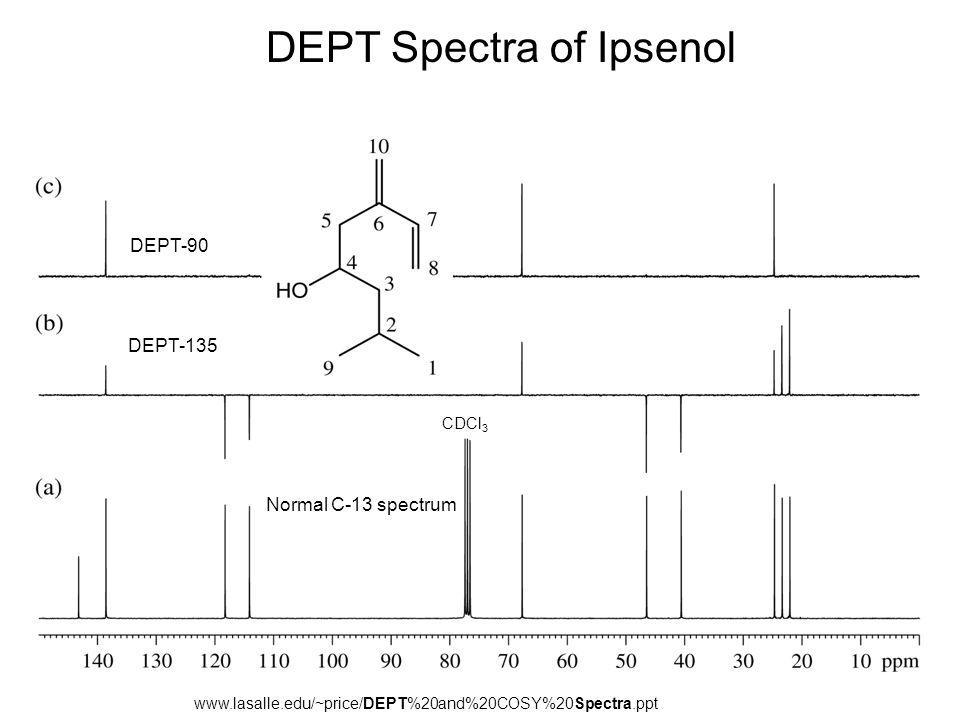 DEPT Spectra of Ipsenol