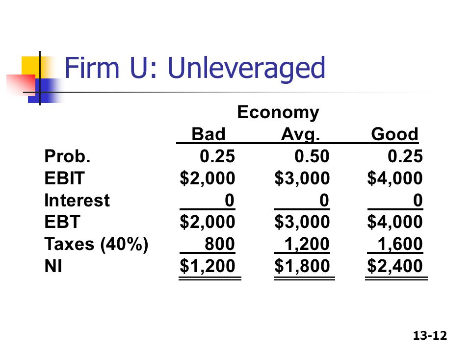 Firm U: Unleveraged Economy Bad Avg. Good Prob. 0.25 0.50 0.25