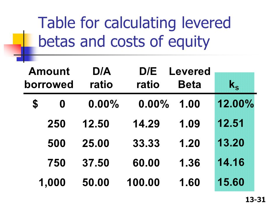 Table for calculating levered betas and costs of equity