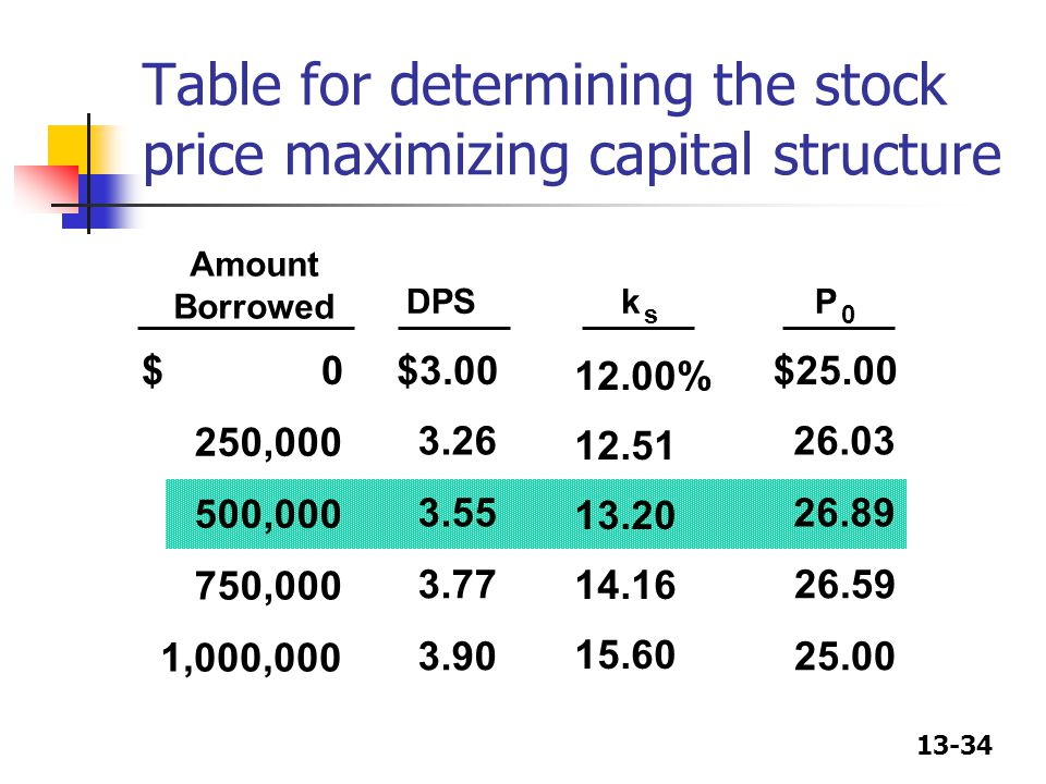Table for determining the stock price maximizing capital structure