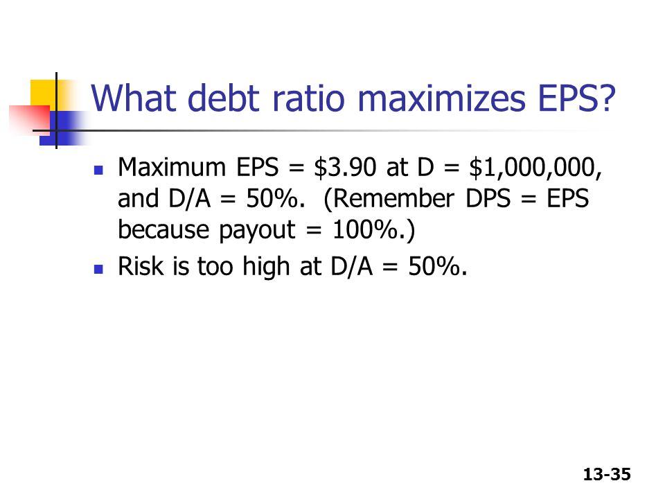 What debt ratio maximizes EPS