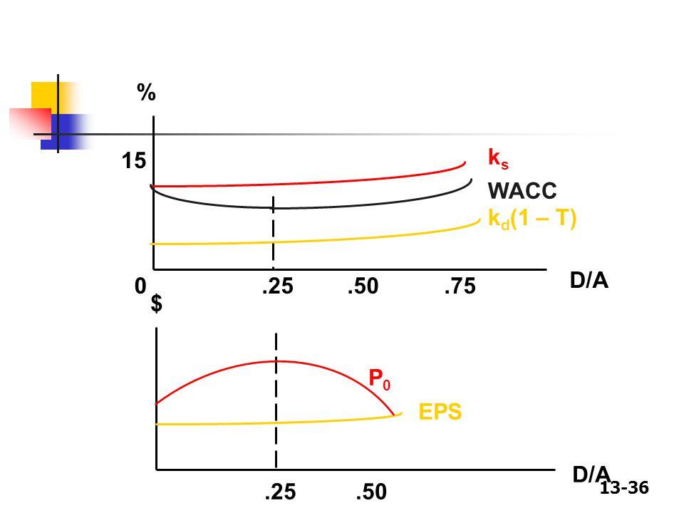 % 15 ks WACC kd(1 – T) D/A .25 .50 .75 $ P0 EPS D/A .25 .50