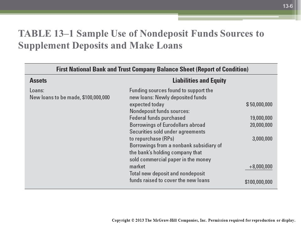 13-6 TABLE 13–1 Sample Use of Nondeposit Funds Sources to Supplement Deposits and Make Loans.