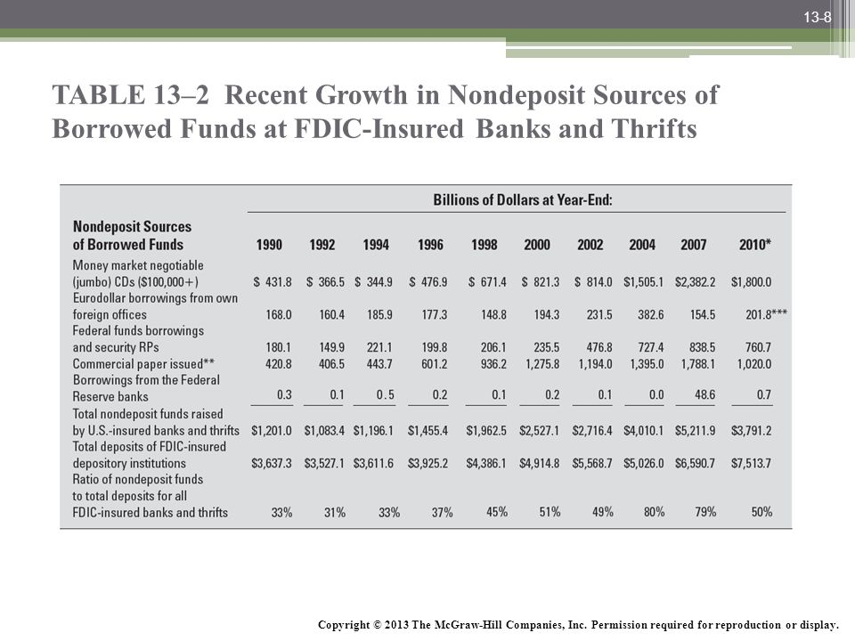 13-8 TABLE 13–2 Recent Growth in Nondeposit Sources of Borrowed Funds at FDIC-Insured Banks and Thrifts.