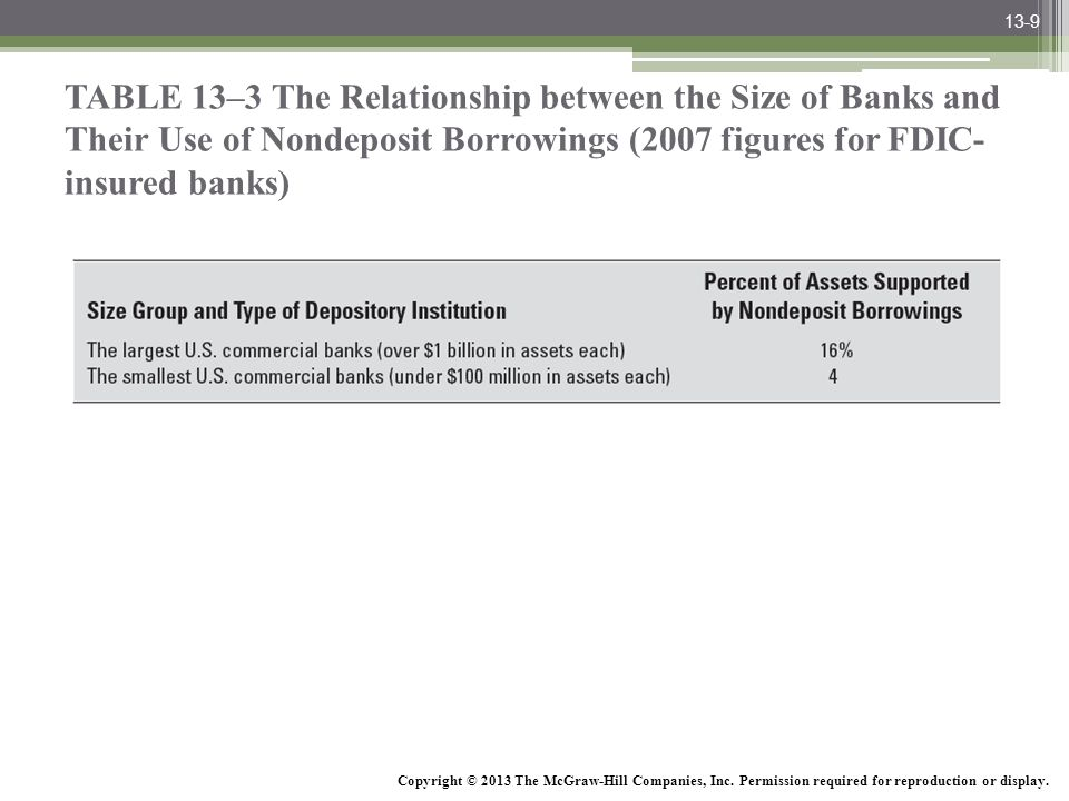 13-9 TABLE 13–3 The Relationship between the Size of Banks and Their Use of Nondeposit Borrowings (2007 figures for FDIC-insured banks)