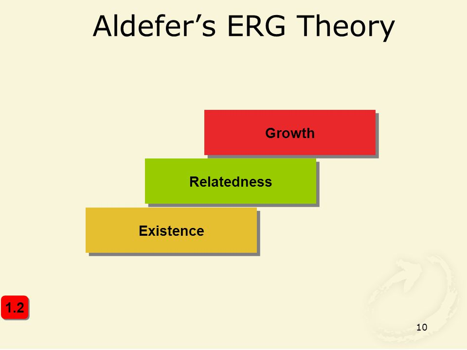 Aldefer's ERG Theory Growth Relatedness Existence 1.2