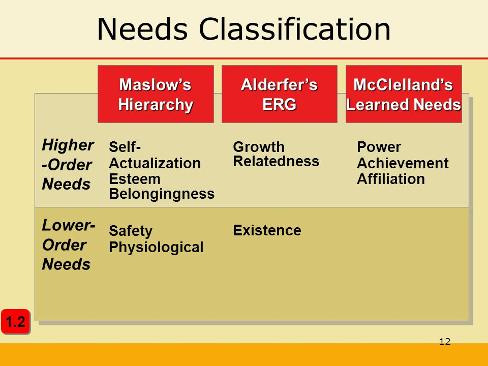 Needs Classification McClelland's Learned Needs Alderfer's ERG