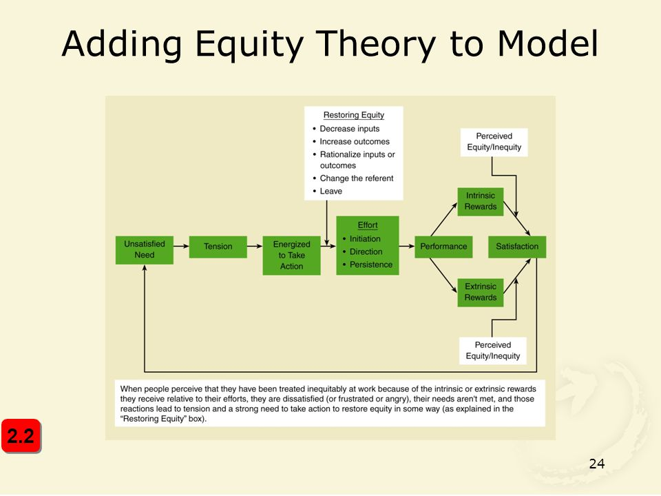 Adding Equity Theory to Model