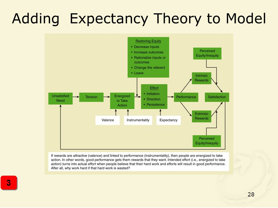 Adding Expectancy Theory to Model