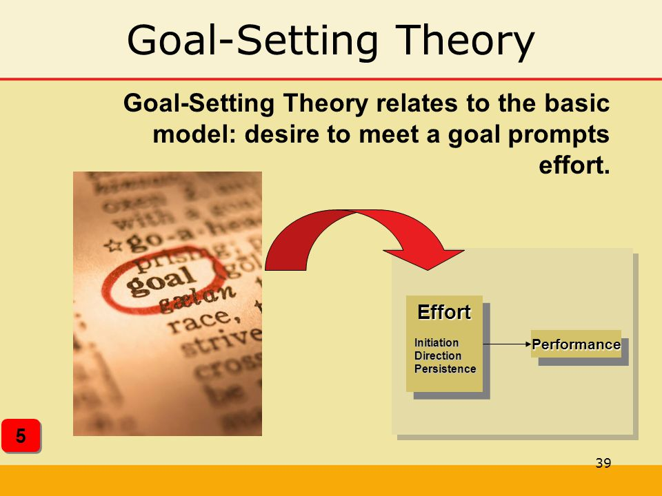 Goal-Setting Theory Goal-Setting Theory relates to the basic model: desire to meet a goal prompts effort.