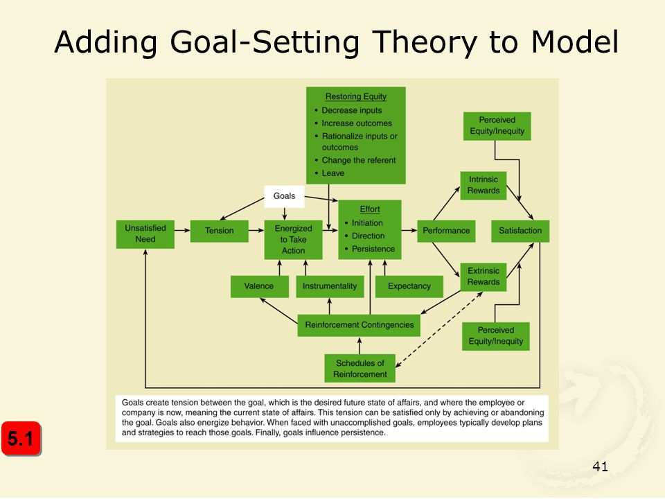 Adding Goal-Setting Theory to Model