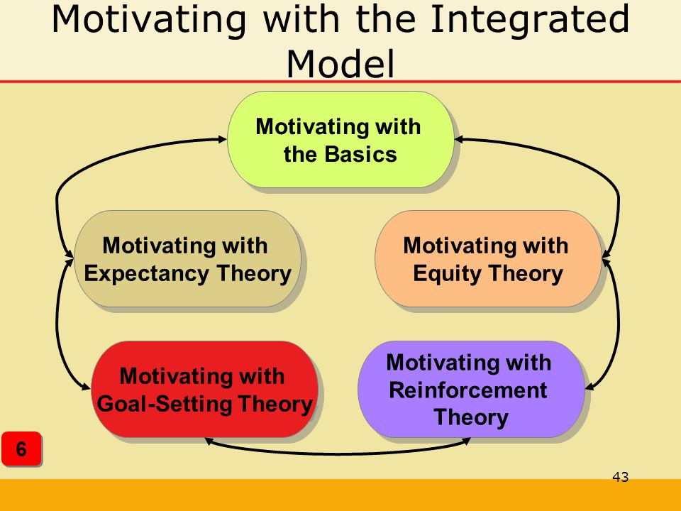 Motivating with the Integrated Model