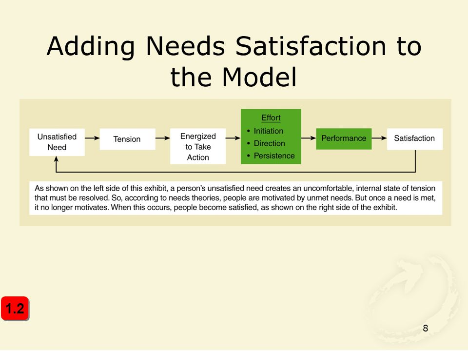 Adding Needs Satisfaction to the Model