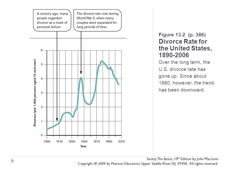 Figure 13.2 (p. 386) Divorce Rate for the United States, 1890-2006 Over the long term, the U.S. divorce rate has gone up. Since about 1980, however, the trend has been downward.