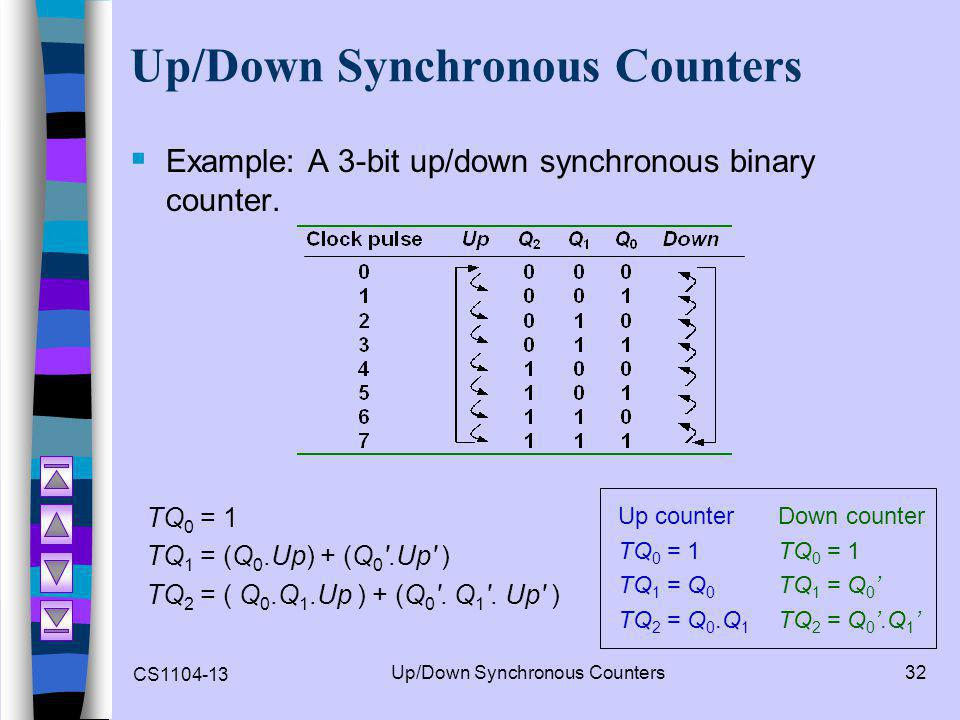 Up/Down Synchronous Counters