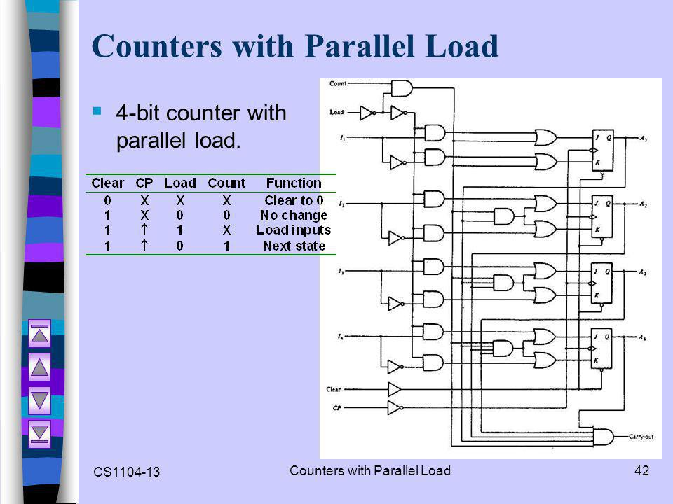 Counters with Parallel Load