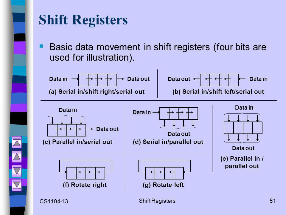Shift Registers Basic data movement in shift registers (four bits are used for illustration). Data in.