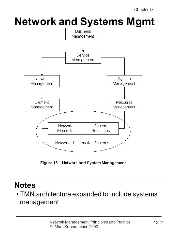Network and Systems Mgmt