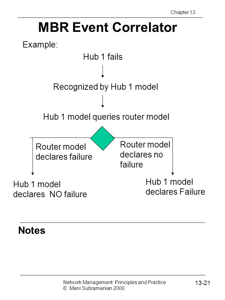 MBR Event Correlator Notes Example: Hub 1 fails