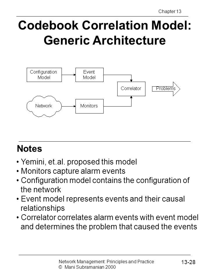 Codebook Correlation Model: