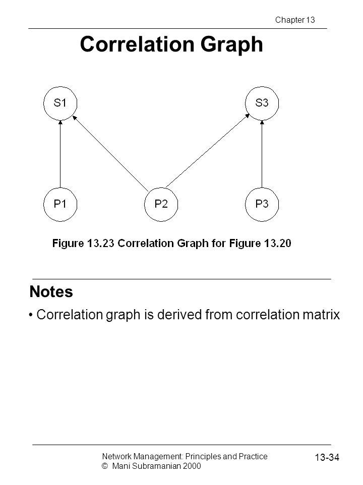 Correlation Graph Notes