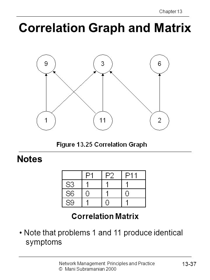 Correlation Graph and Matrix