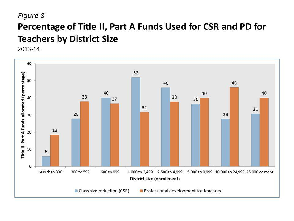 Figure 8 Percentage of Title II, Part A Funds Used for CSR and PD for Teachers by District Size 2013-14