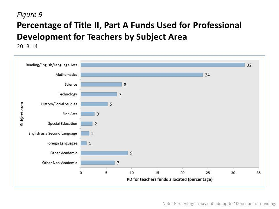 Figure 9 Percentage of Title II, Part A Funds Used for Professional Development for Teachers by Subject Area 2013-14