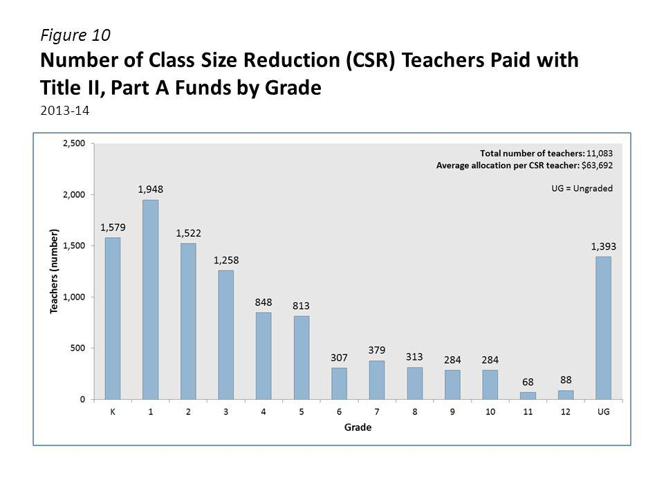 Figure 10 Number of Class Size Reduction (CSR) Teachers Paid with Title II, Part A Funds by Grade 2013-14