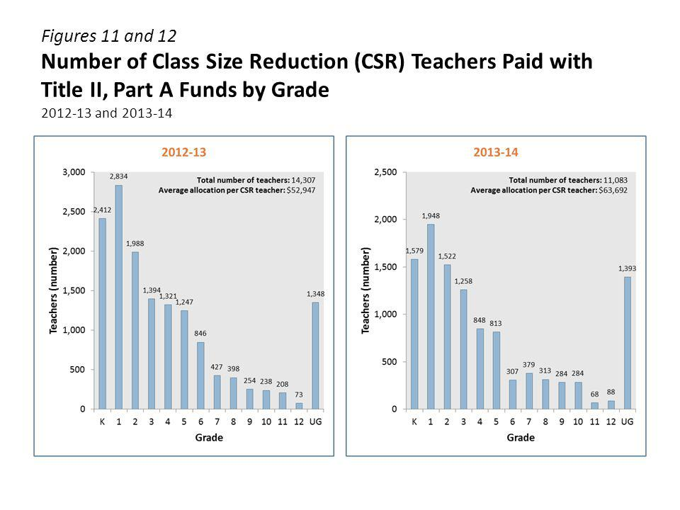 Figures 11 and 12 Number of Class Size Reduction (CSR) Teachers Paid with Title II, Part A Funds by Grade 2012-13 and 2013-14