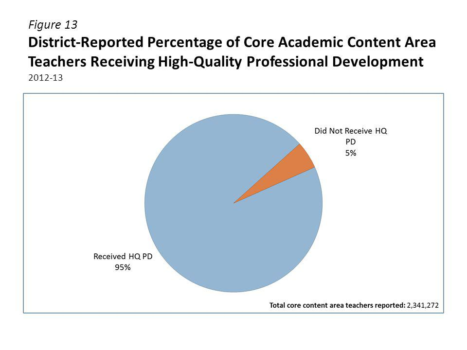 Figure 13 District-Reported Percentage of Core Academic Content Area Teachers Receiving High-Quality Professional Development 2012-13
