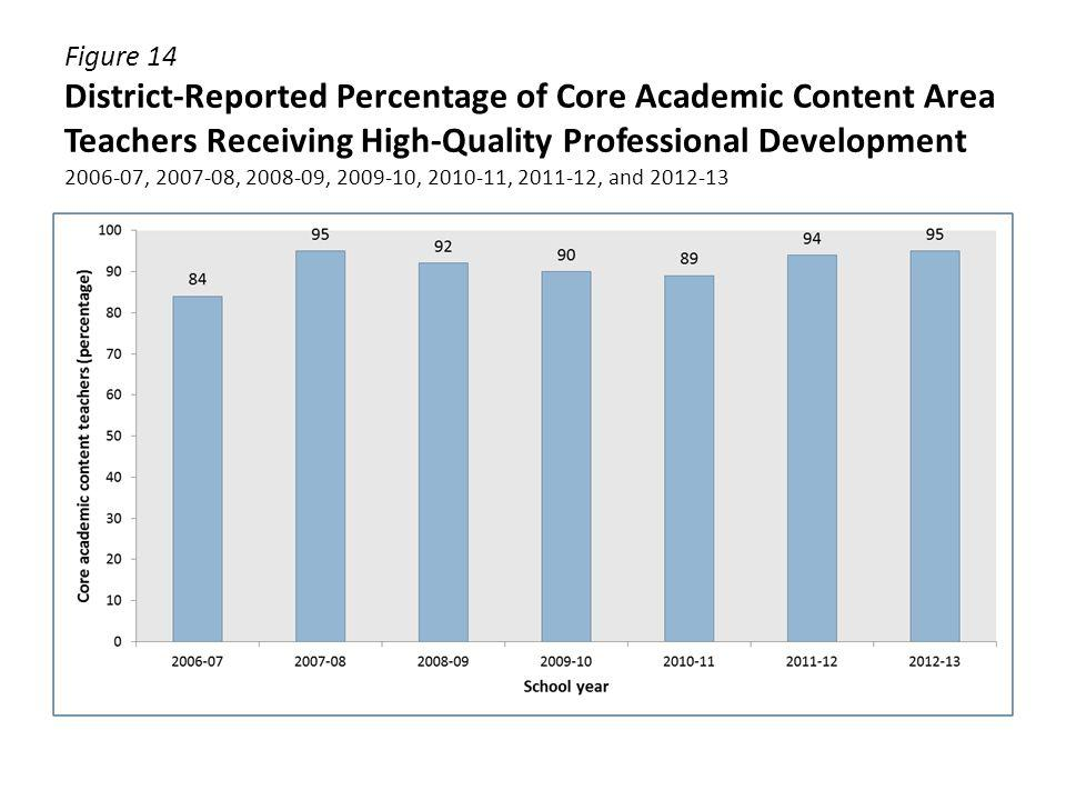 Figure 14 District-Reported Percentage of Core Academic Content Area Teachers Receiving High-Quality Professional Development 2006-07, 2007-08, 2008-09, 2009-10, 2010-11, 2011-12, and 2012-13