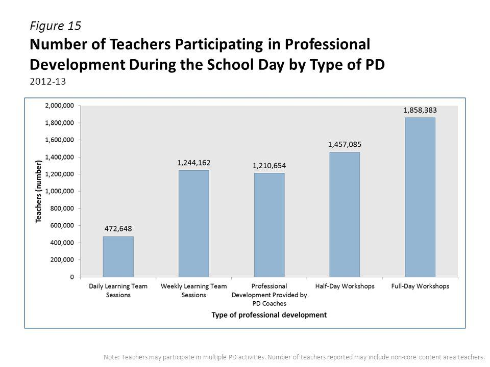 Figure 15 Number of Teachers Participating in Professional Development During the School Day by Type of PD 2012-13