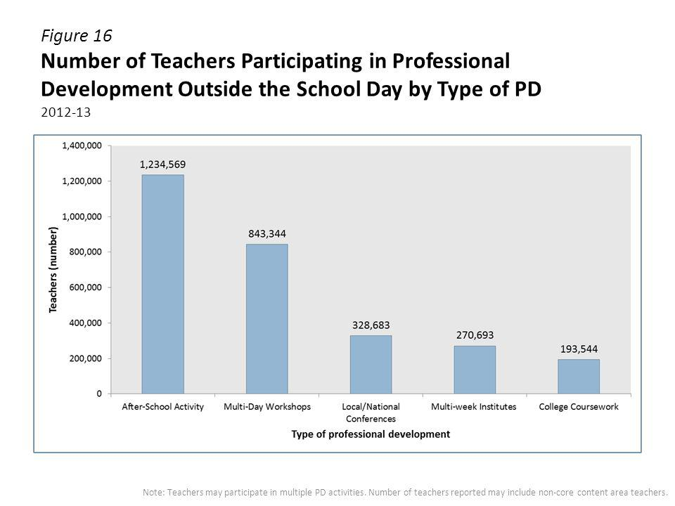 Figure 16 Number of Teachers Participating in Professional Development Outside the School Day by Type of PD 2012-13