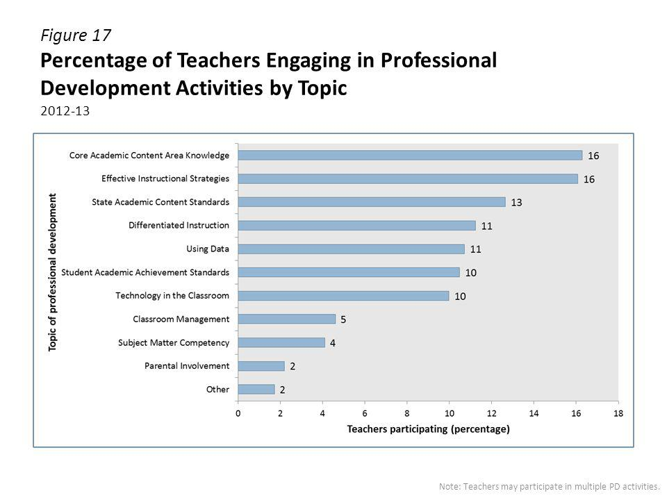 Figure 17 Percentage of Teachers Engaging in Professional Development Activities by Topic 2012-13
