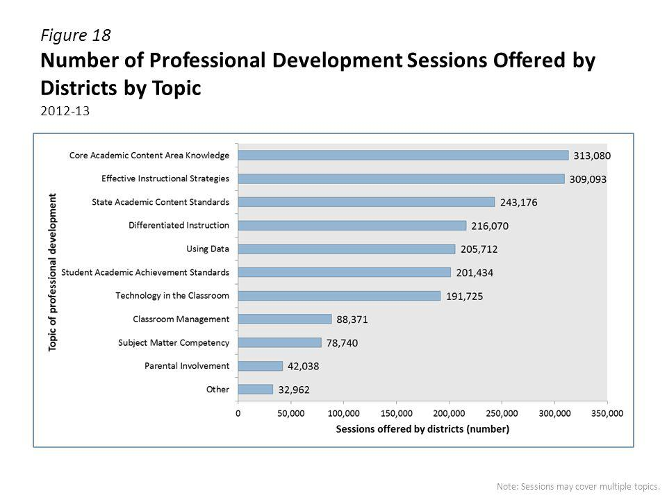 Figure 18 Number of Professional Development Sessions Offered by Districts by Topic 2012-13