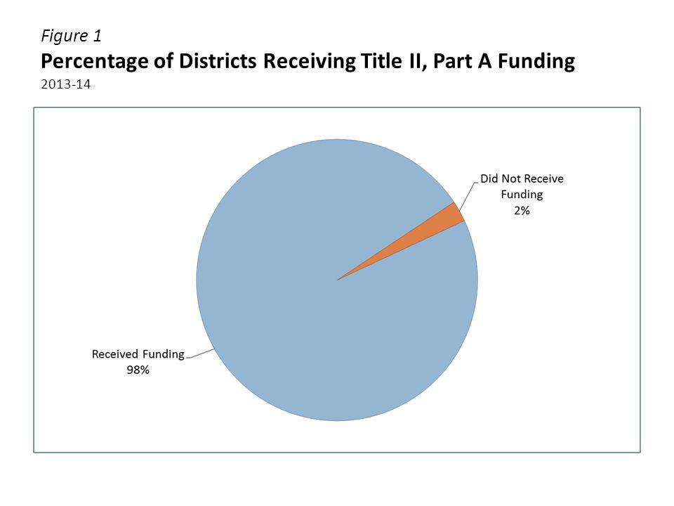 Figure 1 Percentage of Districts Receiving Title II, Part A Funding 2013-14