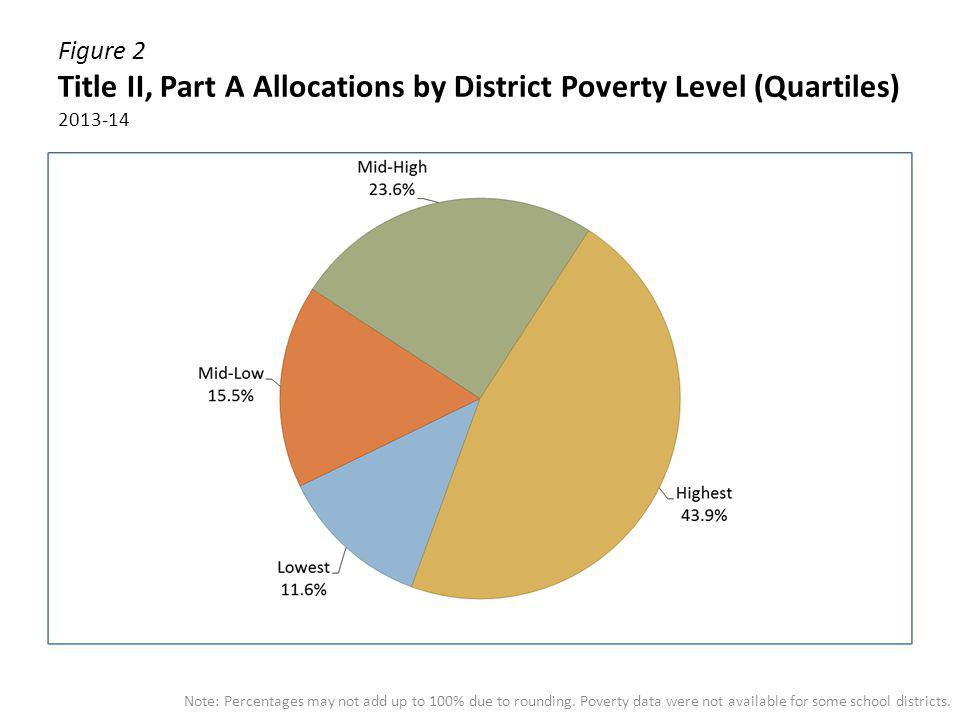 Figure 2 Title II, Part A Allocations by District Poverty Level (Quartiles) 2013-14