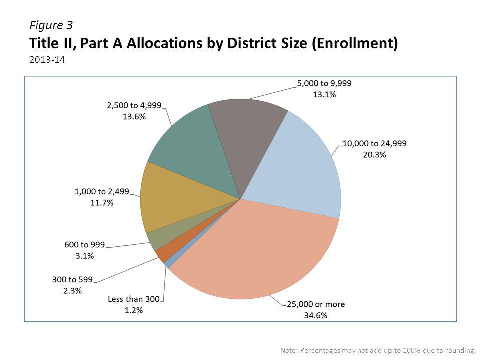 Figure 3 Title II, Part A Allocations by District Size (Enrollment) 2013-14
