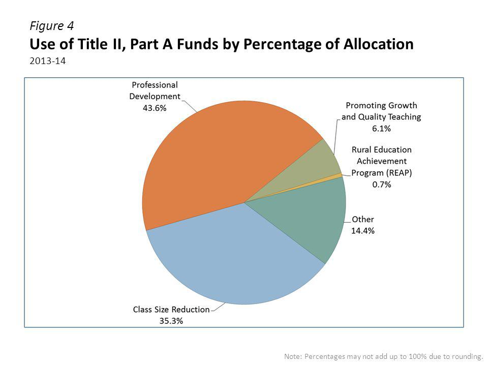 Figure 4 Use of Title II, Part A Funds by Percentage of Allocation 2013-14