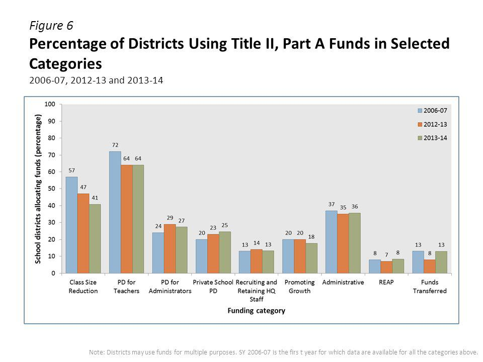 Figure 6 Percentage of Districts Using Title II, Part A Funds in Selected Categories 2006-07, 2012-13 and 2013-14