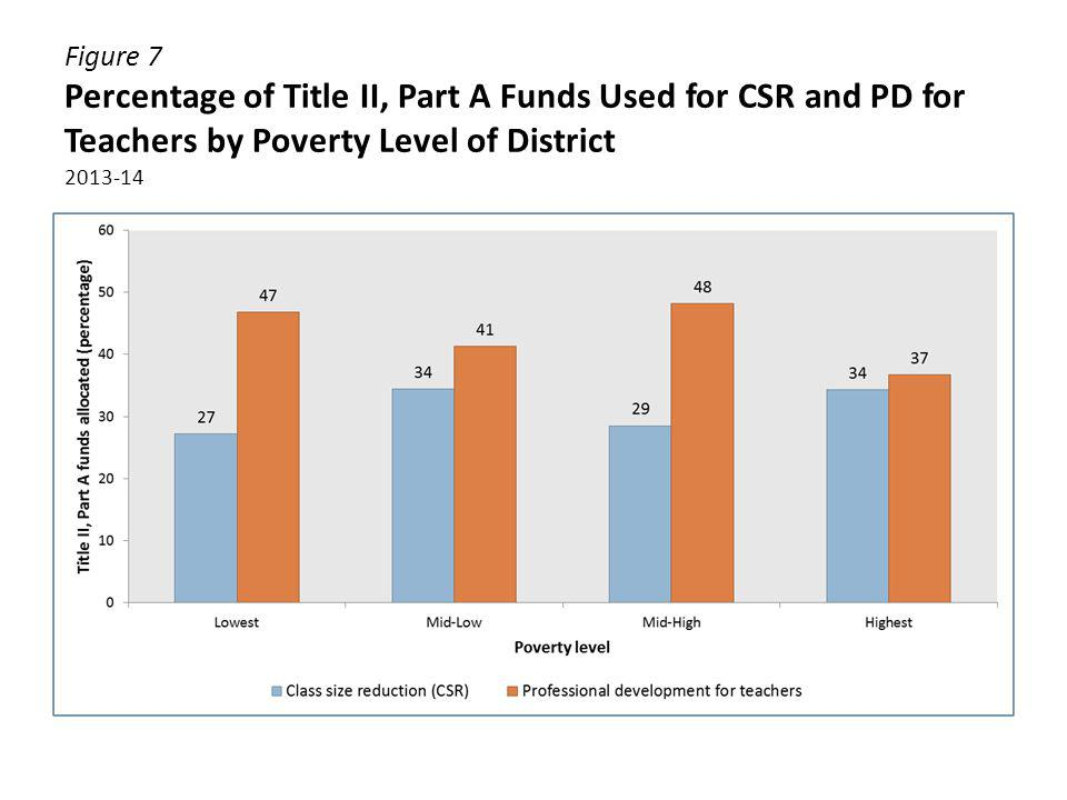 Figure 7 Percentage of Title II, Part A Funds Used for CSR and PD for Teachers by Poverty Level of District 2013-14