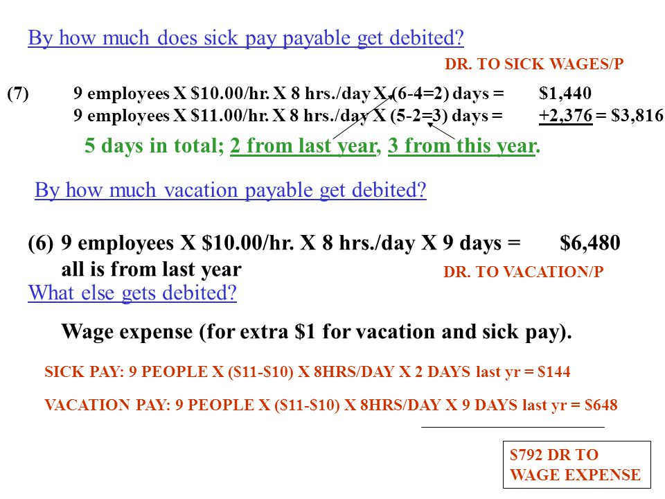 By how much does sick pay payable get debited
