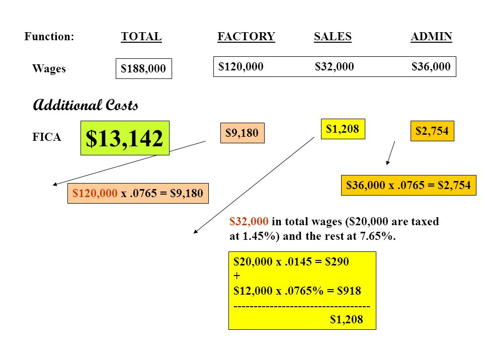 $13,142 Additional Costs Function: TOTAL FACTORY SALES ADMIN Wages