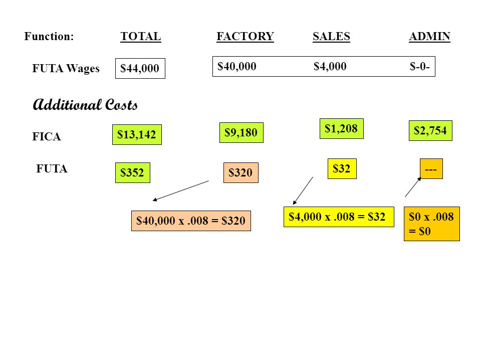 Additional Costs Function: TOTAL FACTORY SALES ADMIN FUTA Wages