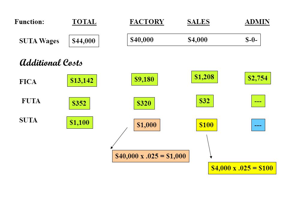Additional Costs Function: TOTAL FACTORY SALES ADMIN SUTA Wages
