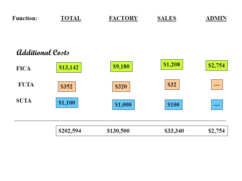 Additional Costs Function: TOTAL FACTORY SALES ADMIN $1,208 $9,180