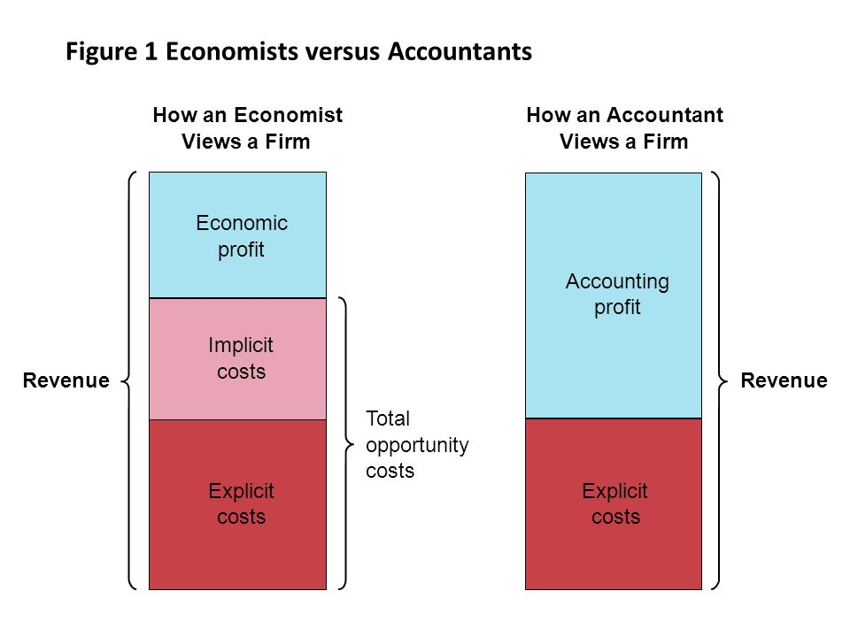 the accounting profit figure is simply Company management could simply incur debt and use the proceeds to buy back shares, rather than using the money to increase profits by doing so, the equity base in the denominator of the return on equity calculation declines, while the net income figure in the numerator remains approximately the same the following example illustrates.